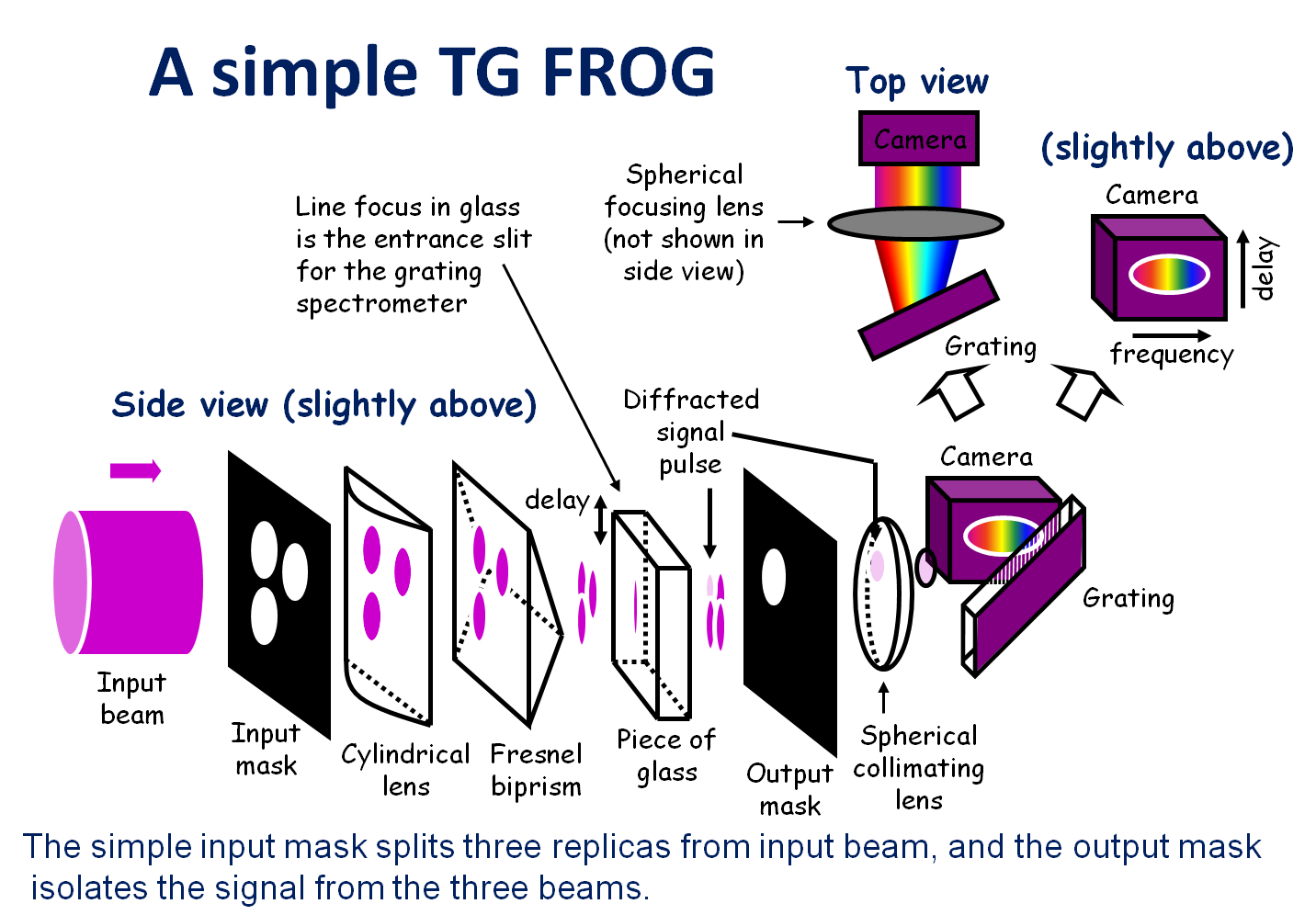 Advanced femto technology shg frog products tg frog pulse transient grating frequency resolved optical gating arrangement optics express 2006 this shows the schematic diagram of a simple version tg frog pooptronica